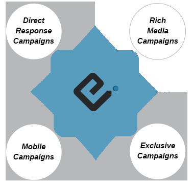 EvolveNation advertisement campaigns